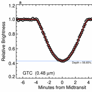 GTC (panel a) and Spitzer (panel b) transit observation of the planet candidate WD 1856b.  The lack of difference in the transit depth in the optical and infrared helps to put constraints in the mass of the transiting object.